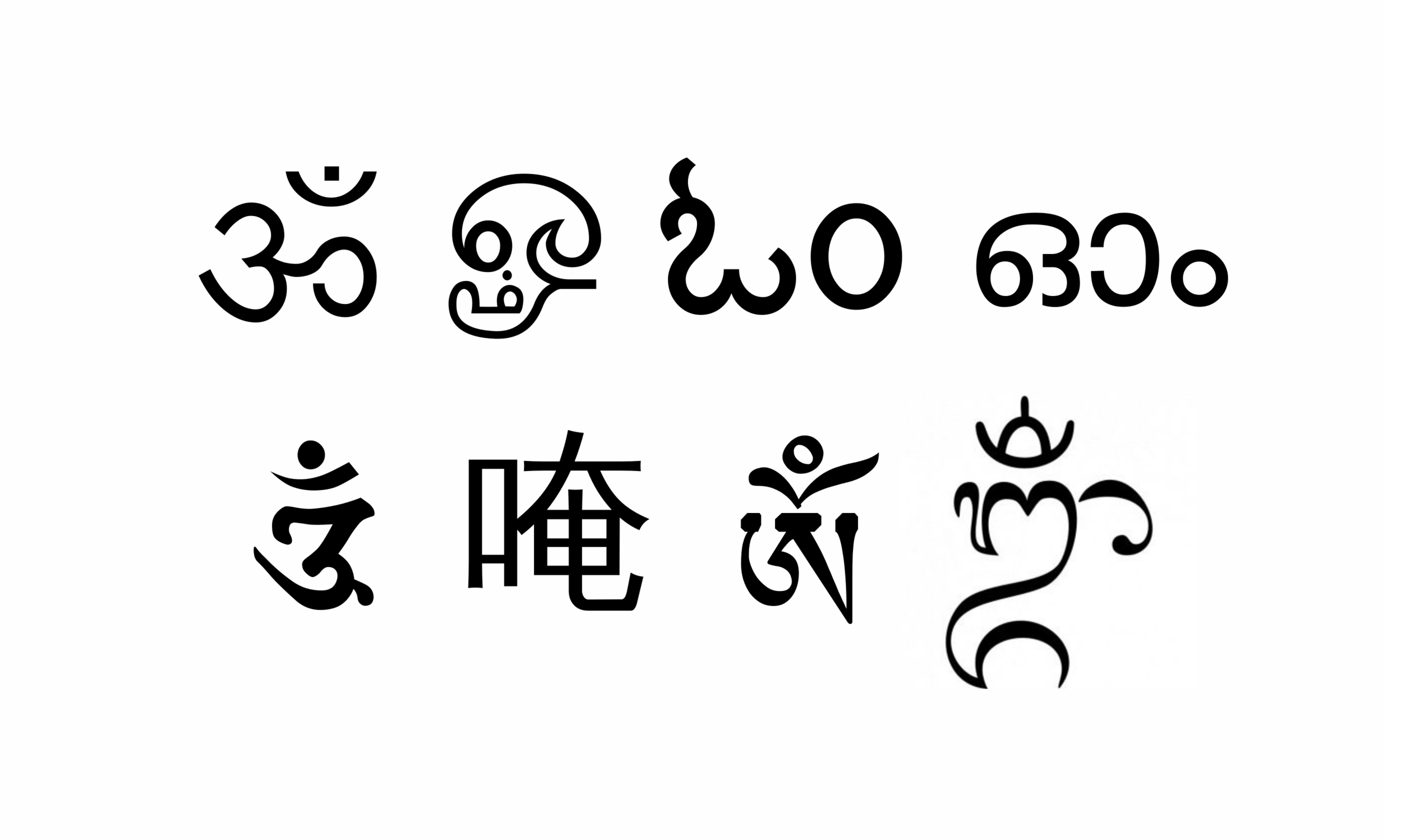 When spelled out in Devanagari, the script used to write Sanskrit, Hindi, and several other languages, OM is written ओ३म्. This image shows OM as it is written in stylized Devanagari, Tamil, Kannada, Malayalam, Siddham, Chinese, Tibetan, and Balinese.