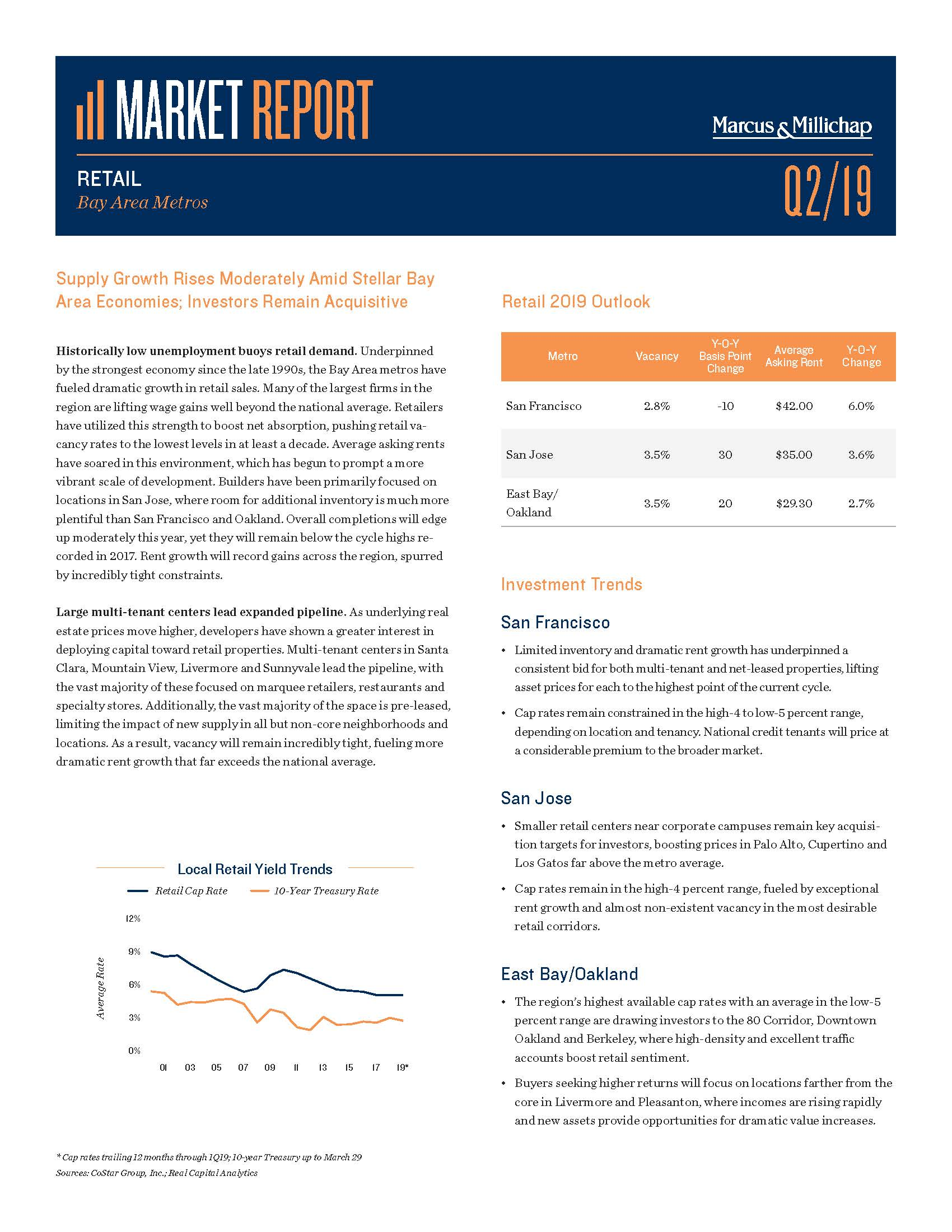 Market Report Q2/2019Bay Area - Retail - Historically low unemployment buoys retail demand. Underpinned by the strongest economy since the late 1990s, the Bay Area metros have fueled dramatic growth in retail sales. Many of the largest firms in the region are lifting wage gains well beyond the national average. Retailers have utilized this strength to boost net absorption, pushing retail vacancy rates to the lowest levels in at least a decade.