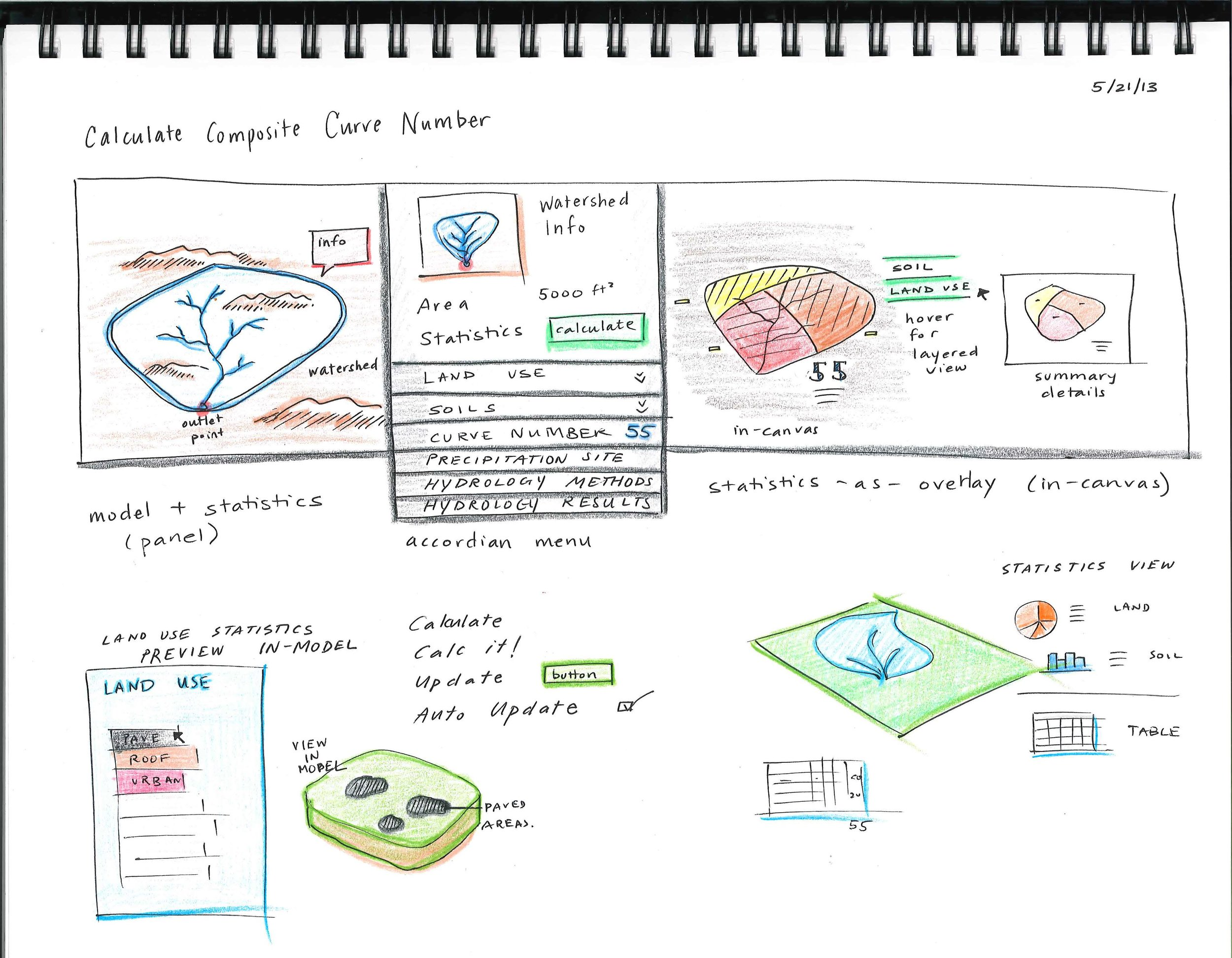Sketches of the object card pattern and how it might display data with the model.