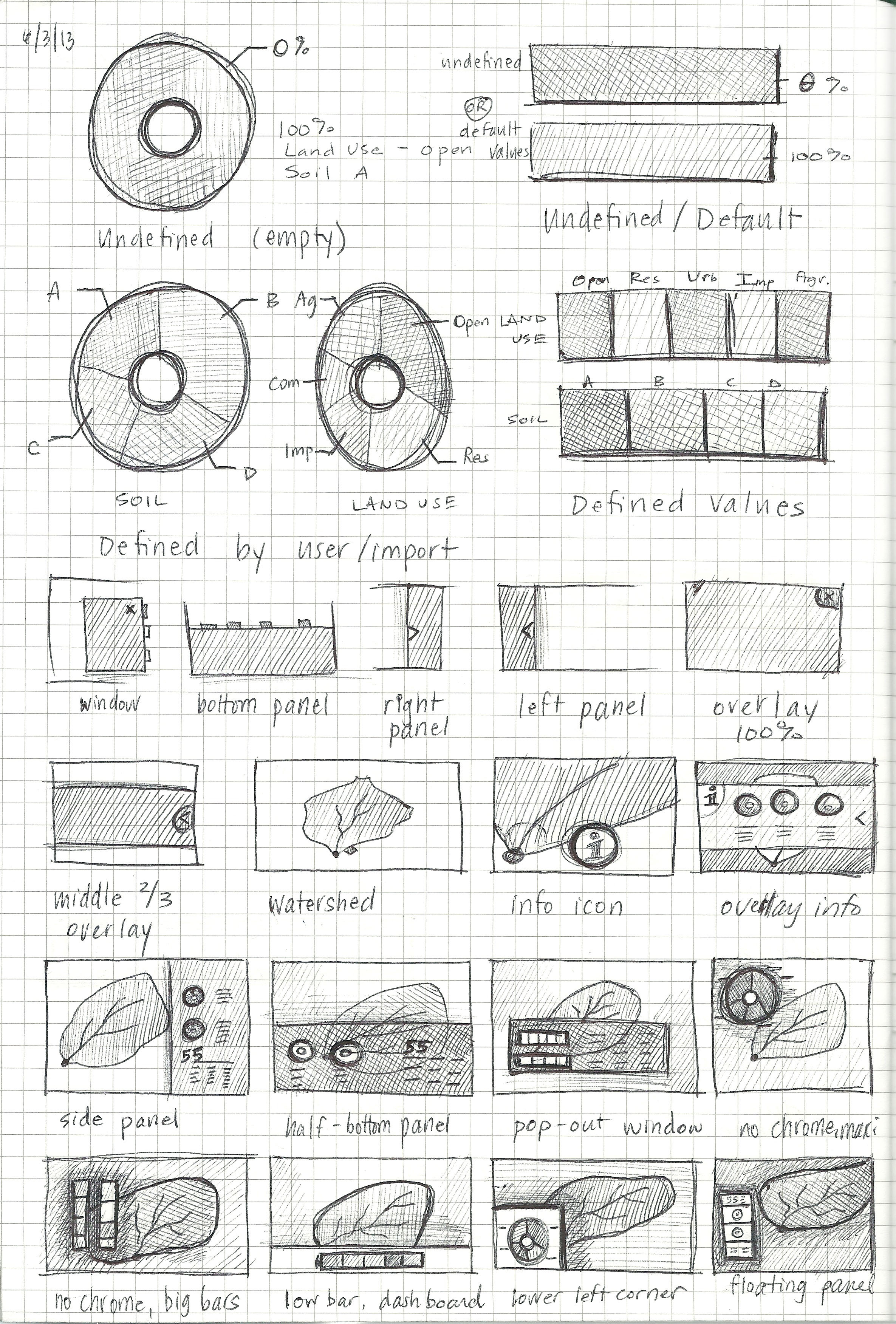 Sketched thumbnails of various layouts for watershed analysis data.