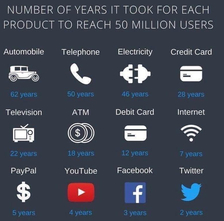 Acceleration of the digital economy -