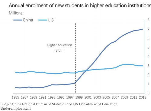 - China with its large population and heavy investment in education certified 8M engineers in 2017 twice as many as the US