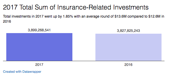 2017 insurance related investments