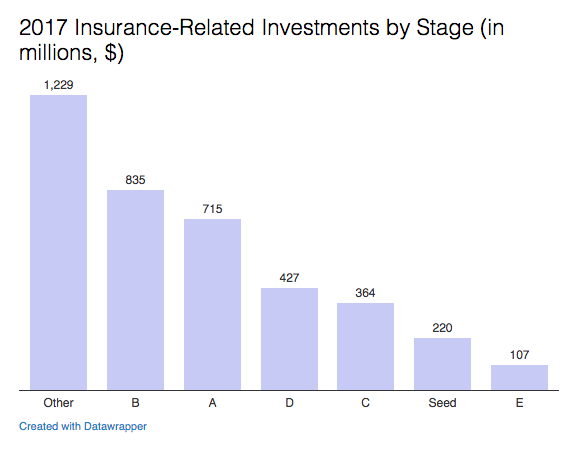2017 insurance investments by stage.png
