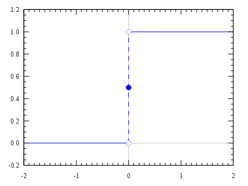 An illustration of a step function