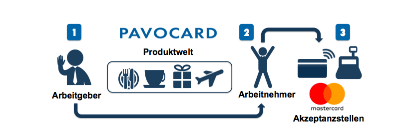 pavocard-prozess