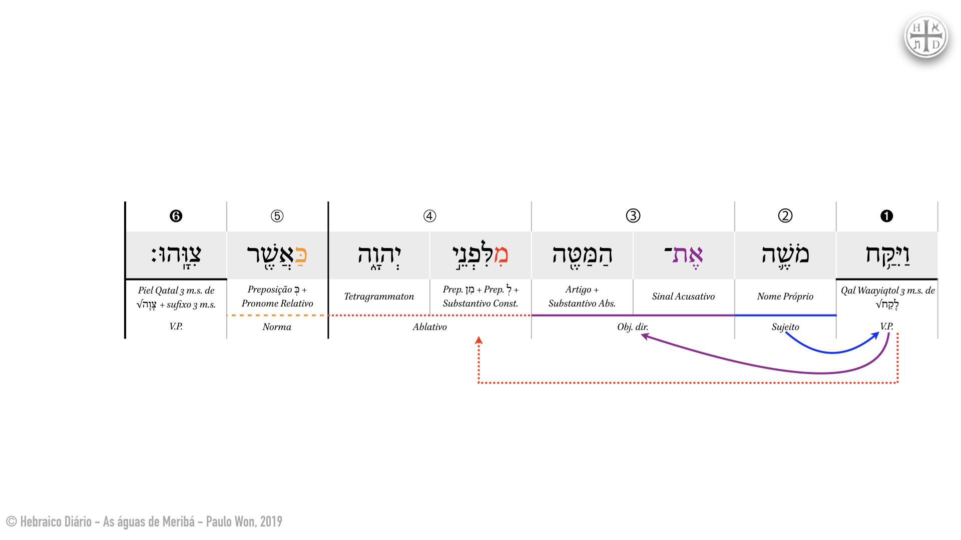 As águas de Meribá ⎢ 9. O cajado (Nm 20.9) ⎢ Hebraico Diário.002.jpeg
