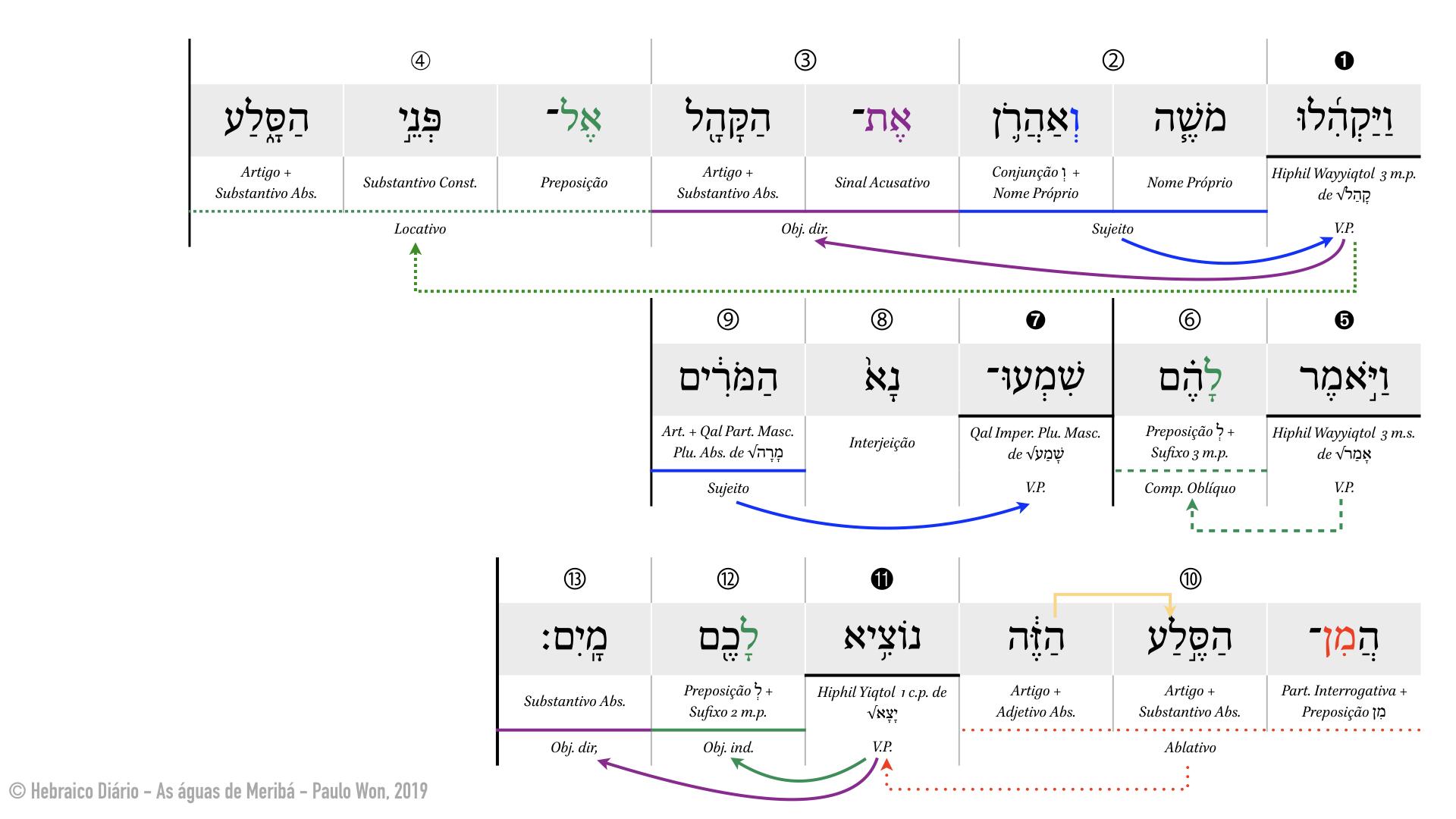 As águas de Meribá ⎢ 10. Rebeldes (Nm 20.10) ⎢ Hebraico Diário.001.jpeg