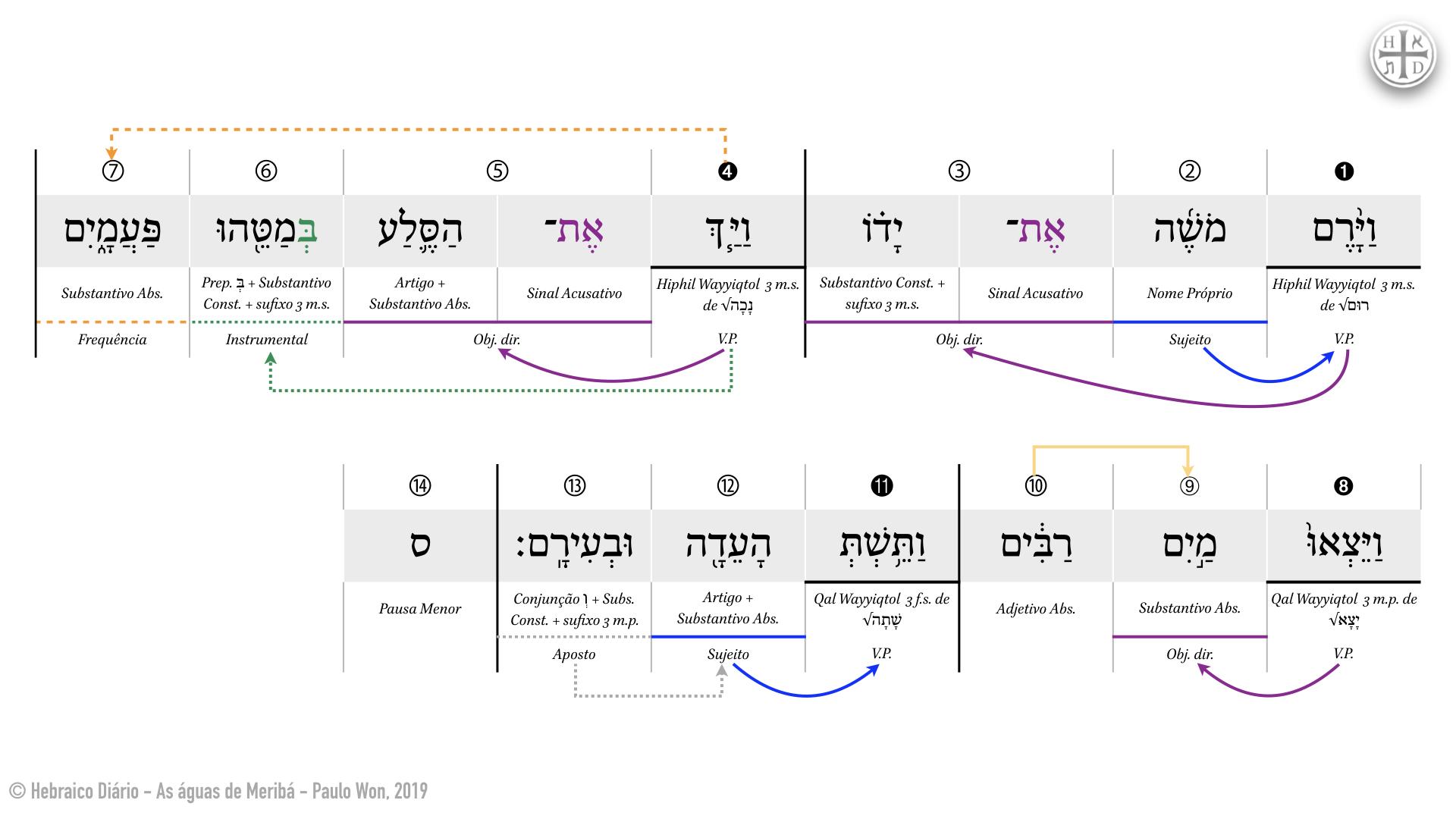 As águas de Meribá ⎢ 11. O milagre (Nm 20.11) ⎢ Hebraico Diário.001.jpeg