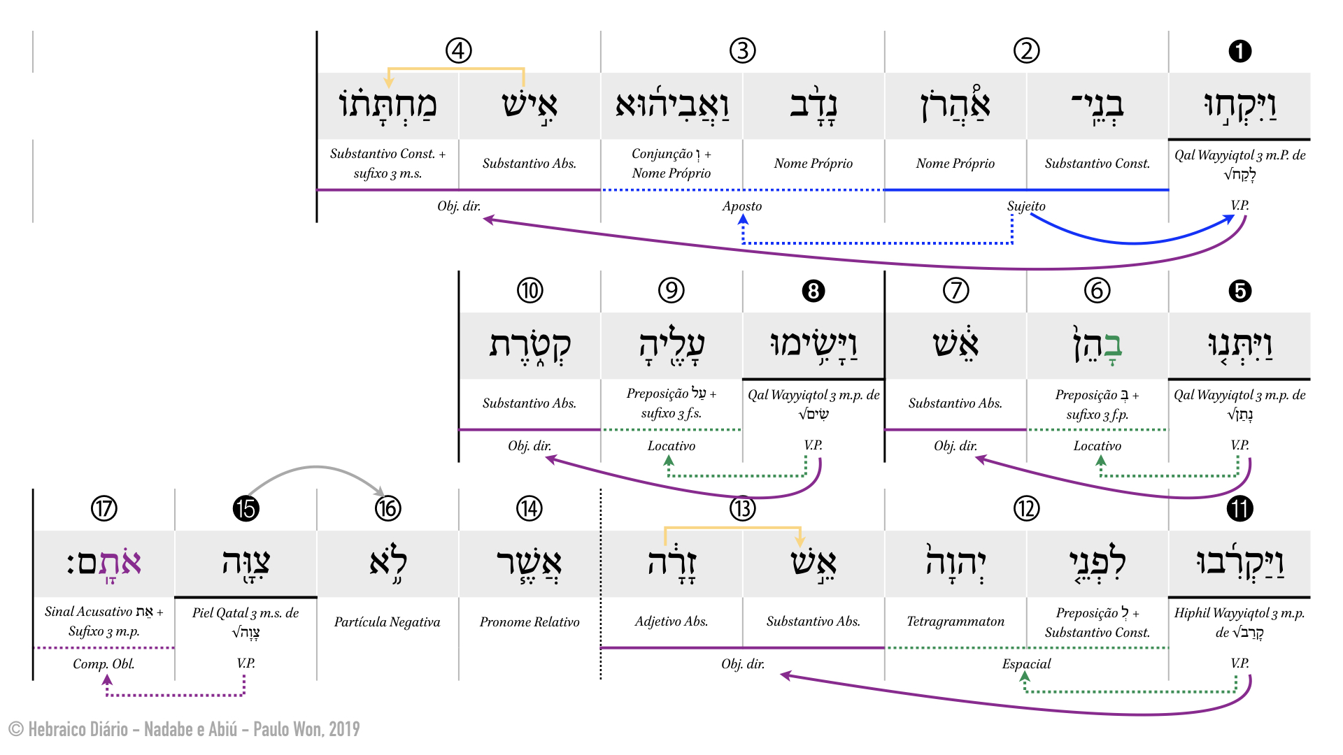 Nadabe e Abiú ⎢ 1. Fogo não-autorizado (Lv 10.1) ⎢ Hebraico Diário.001.jpeg