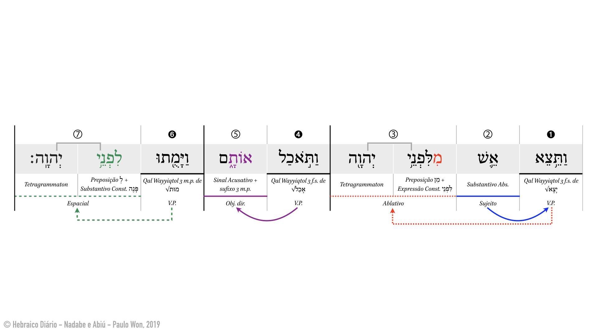 Nadabe e Abiú ⎢ 2. Morte diante de Yahweh (Lv 10.2) ⎢ Hebraico Diário copy.001.jpeg