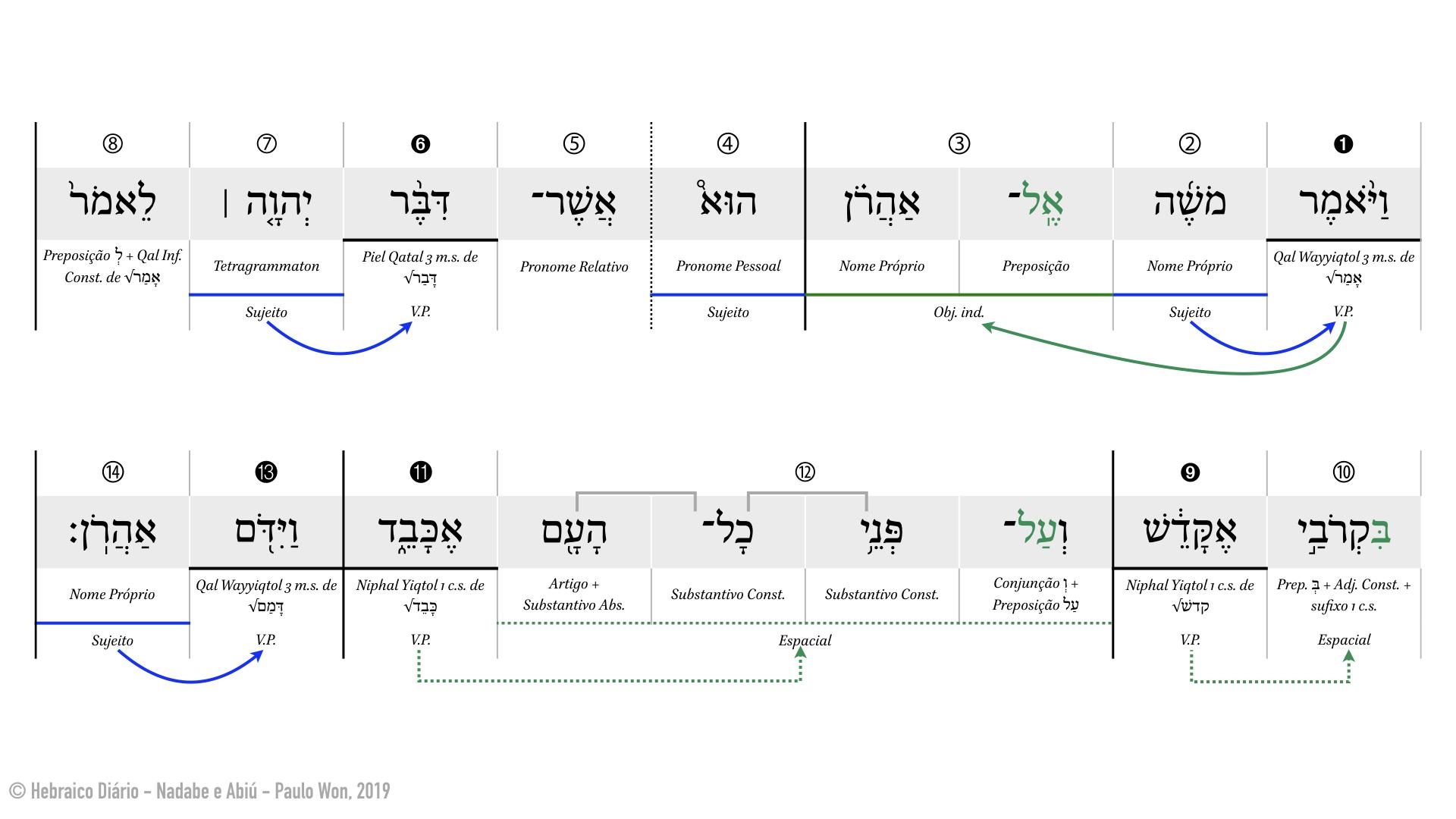 Nadabe e Abiú ⎢ 3. Serei santificado e honrado (Lv 10.3) ⎢ Hebraico Diário.001.jpeg