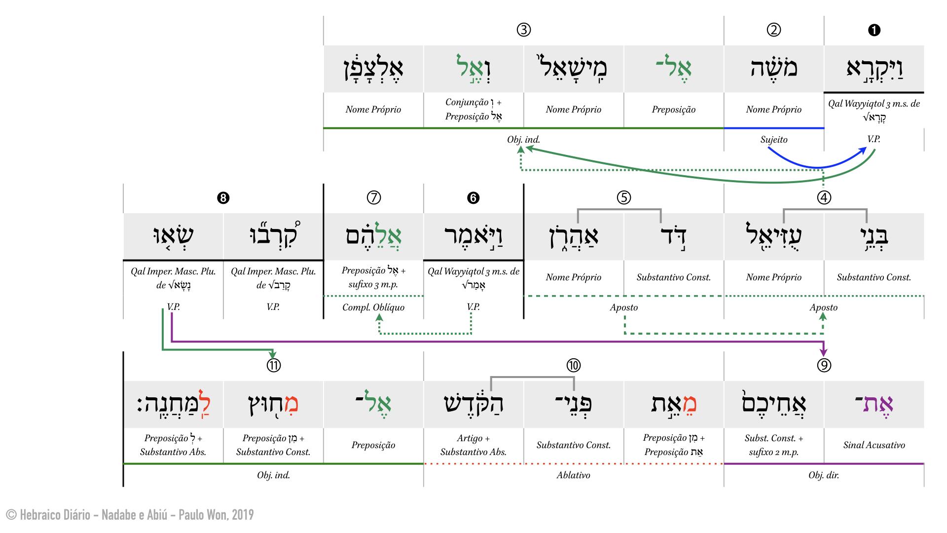 Nadabe e Abiú ⎢ 4. Para fora do acampamento (Lv 10.4) ⎢ Hebraico Diário.001.jpeg