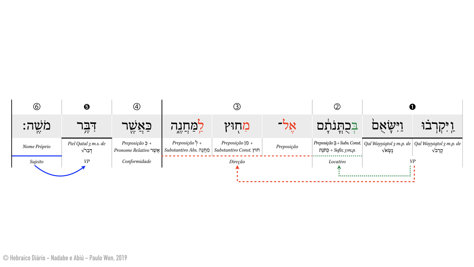 Nadabe e Abiú ⎢ 5. De acordo com o que Moisés havia dito (Lv 10.5) ⎢ Hebraico Diário.001.jpeg