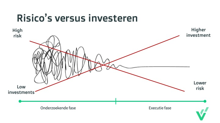 Risico's vs investeren - Proposition Hero.jpg