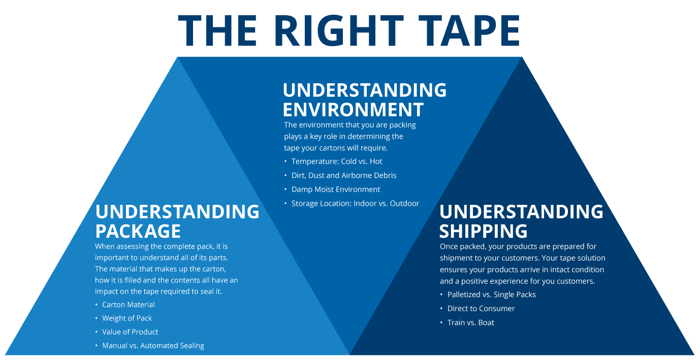 how to find the right tape comparative graphic in blue