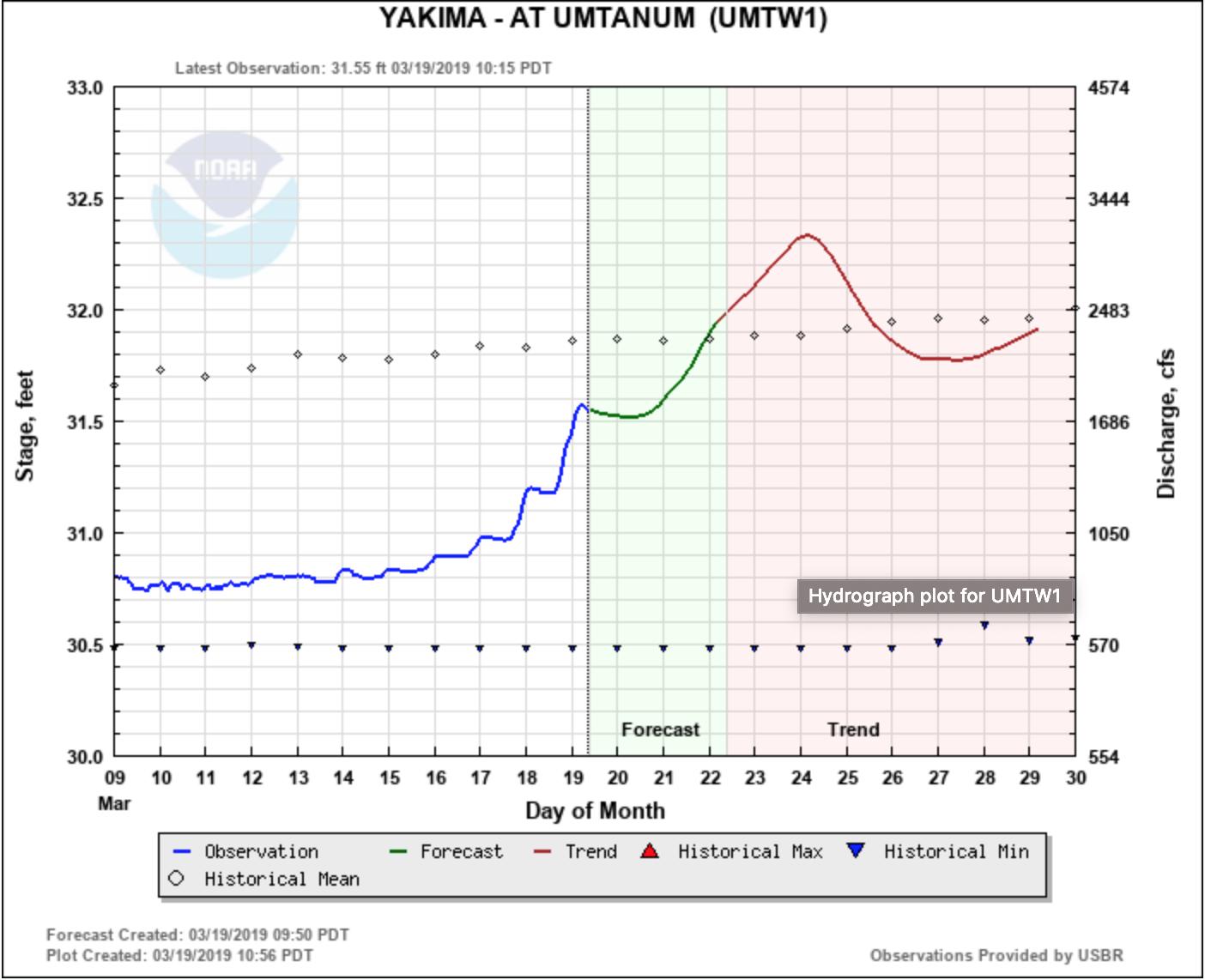 Yakima River Water Prediction Graph