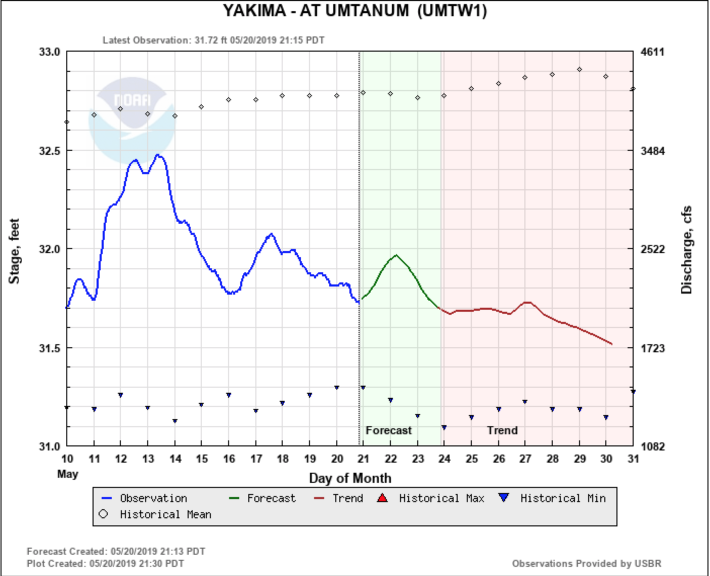 Yakima River Flow Graph