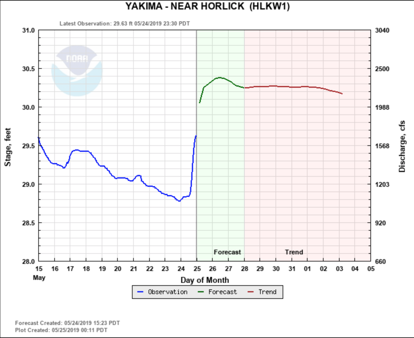 Yakima River water flow prediction