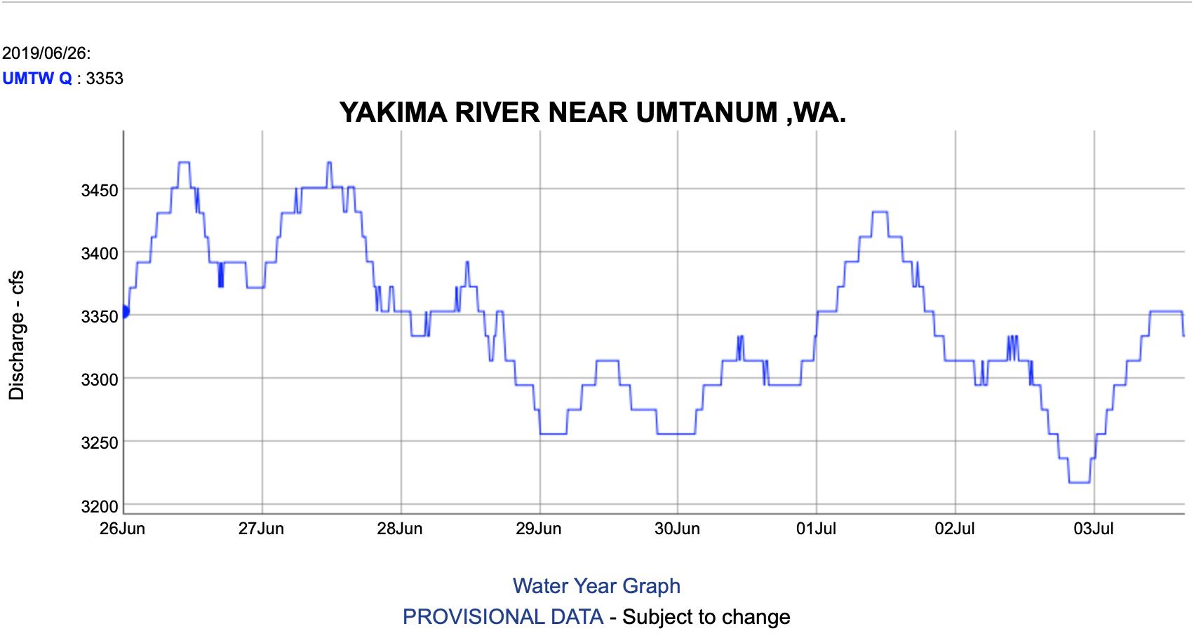 Yakima River Flow Chart