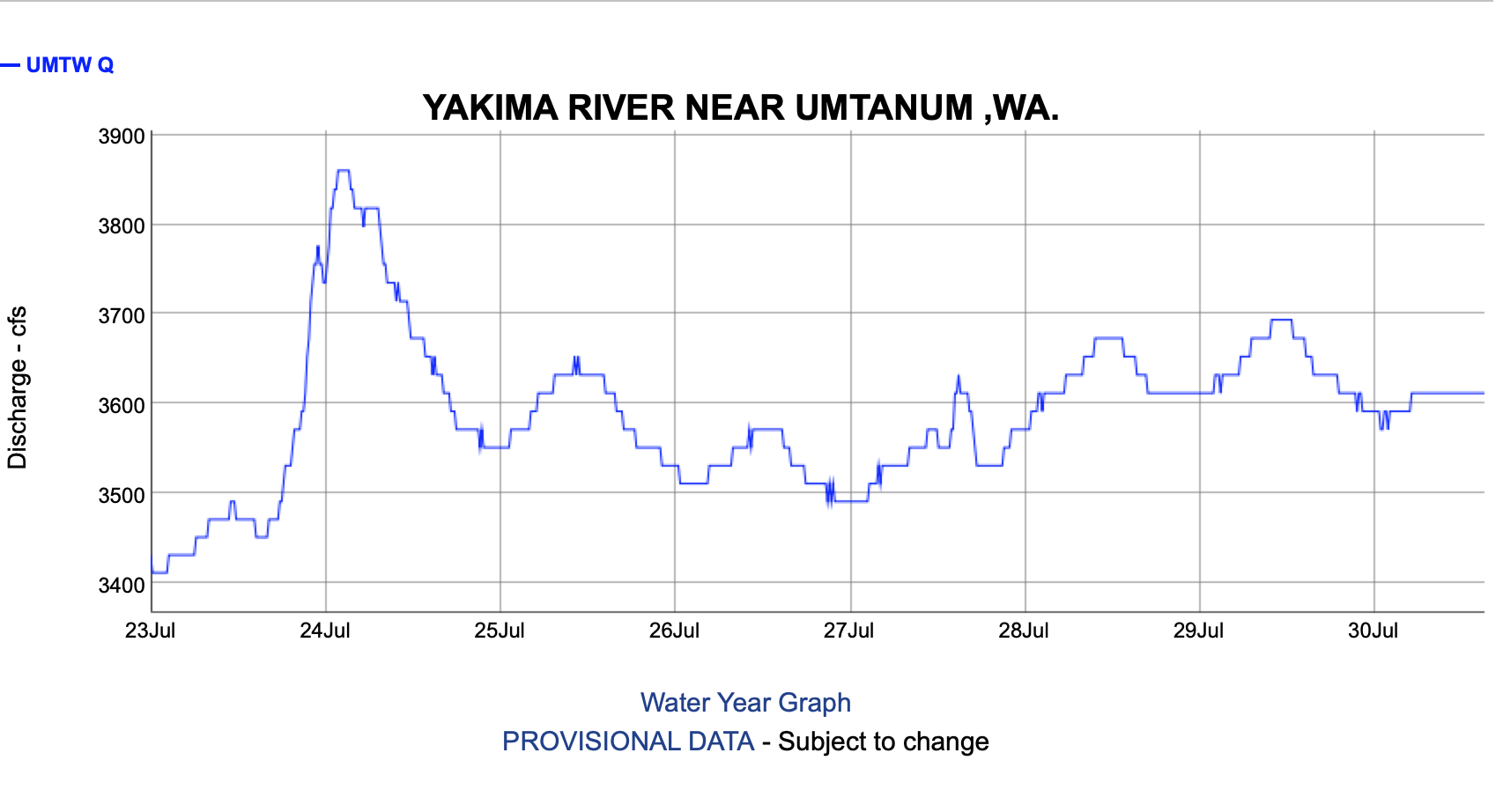 Yakima River Water Flows