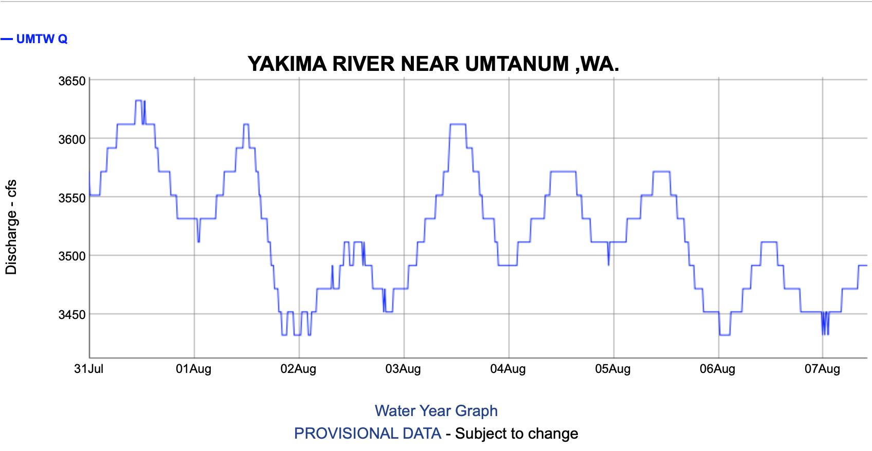 Yakima River Fishing Reports