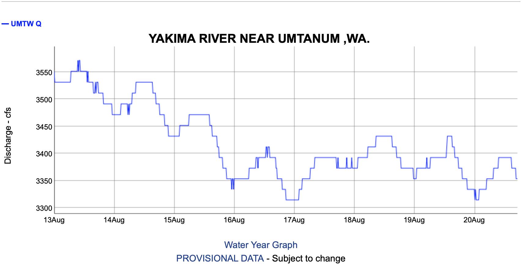 Yakima River Fishing Report