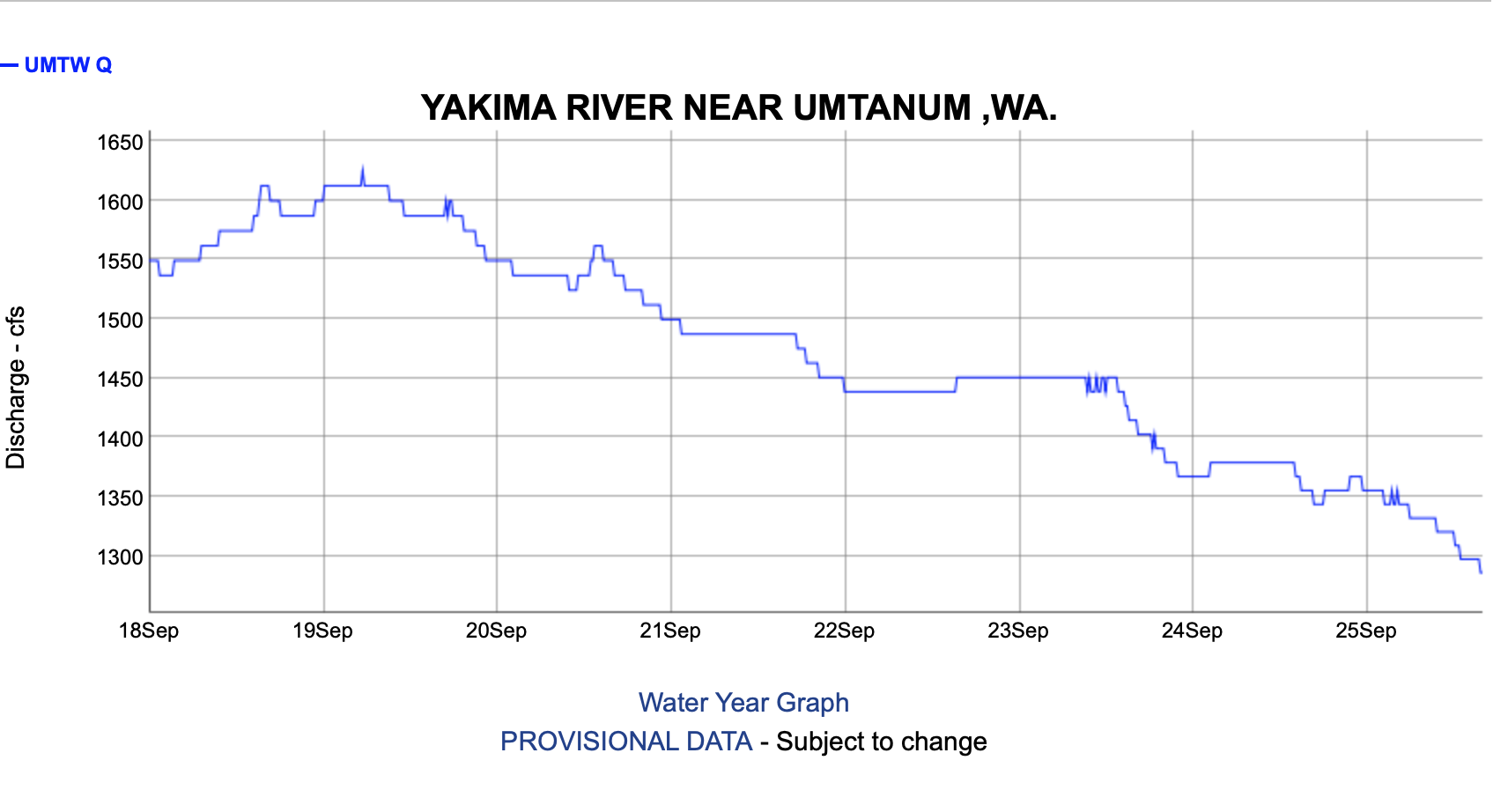 Yakima River Fly Fishing