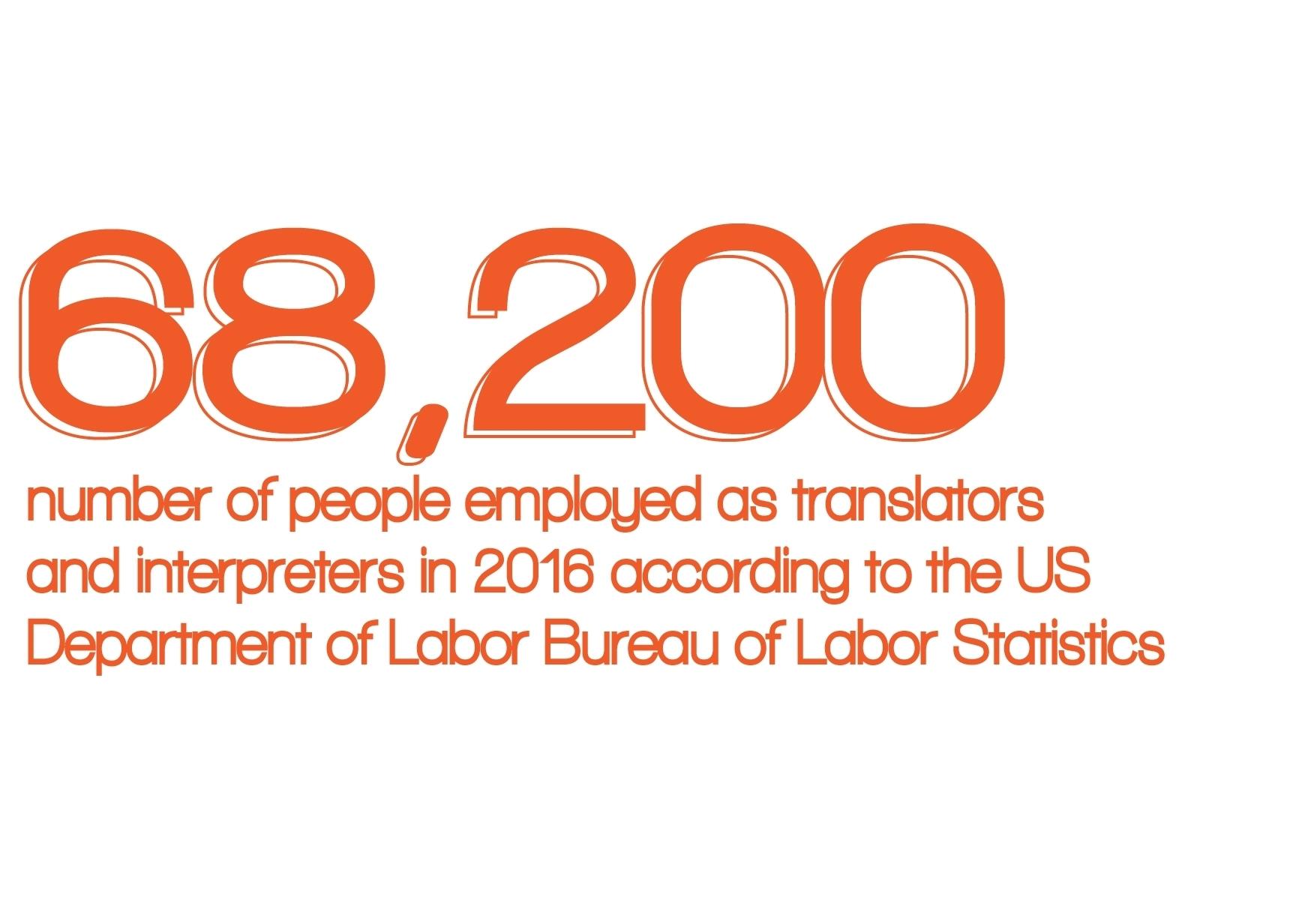 68,200 people employed as translators/interpreters in 2016