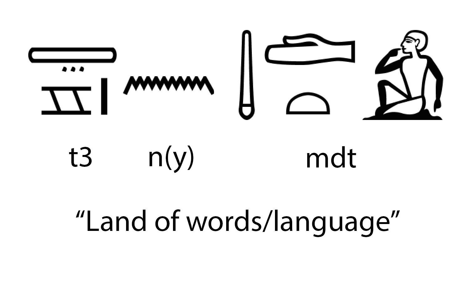 Planet Word translated into Ancient Egyptian