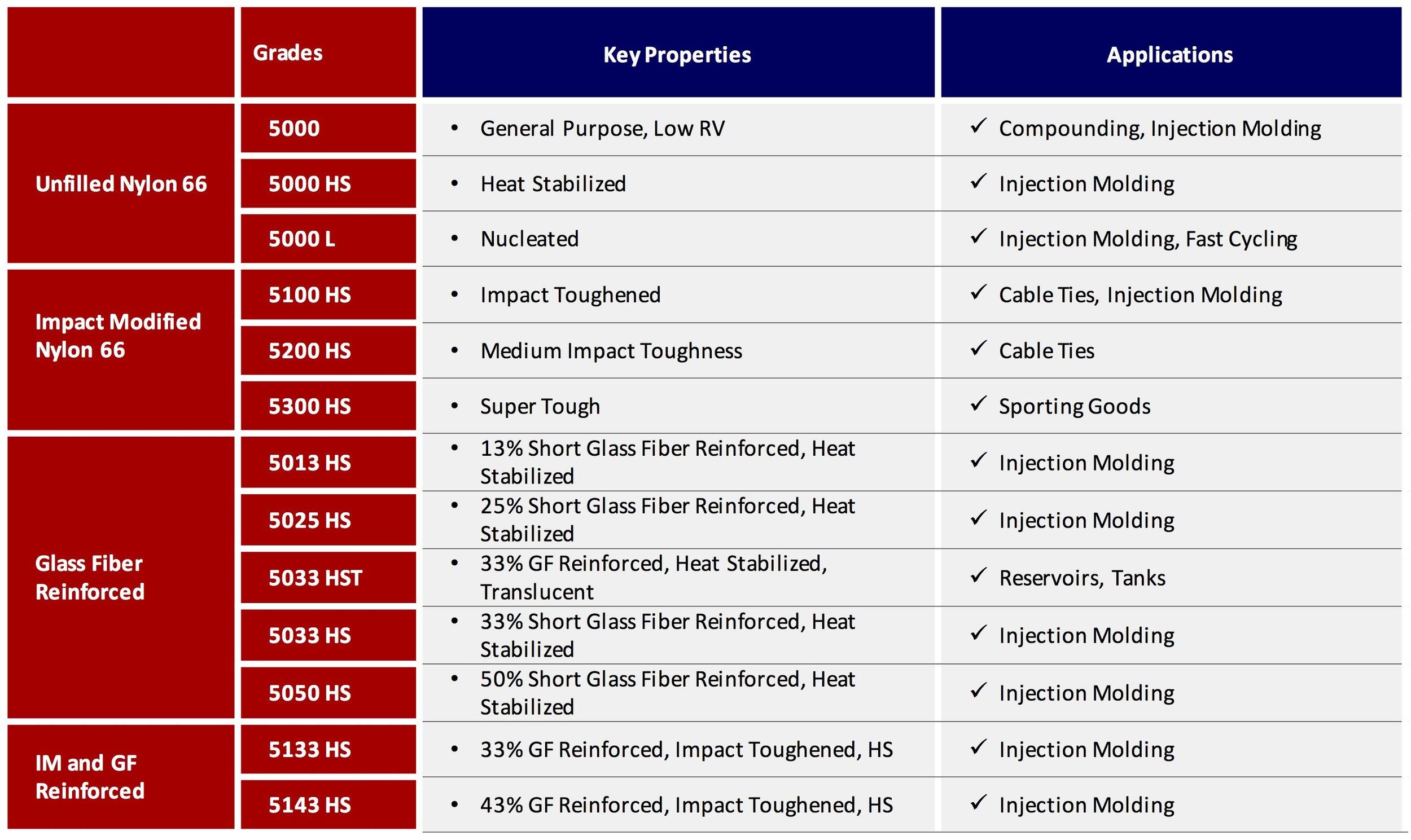 nylon 66 comparison table