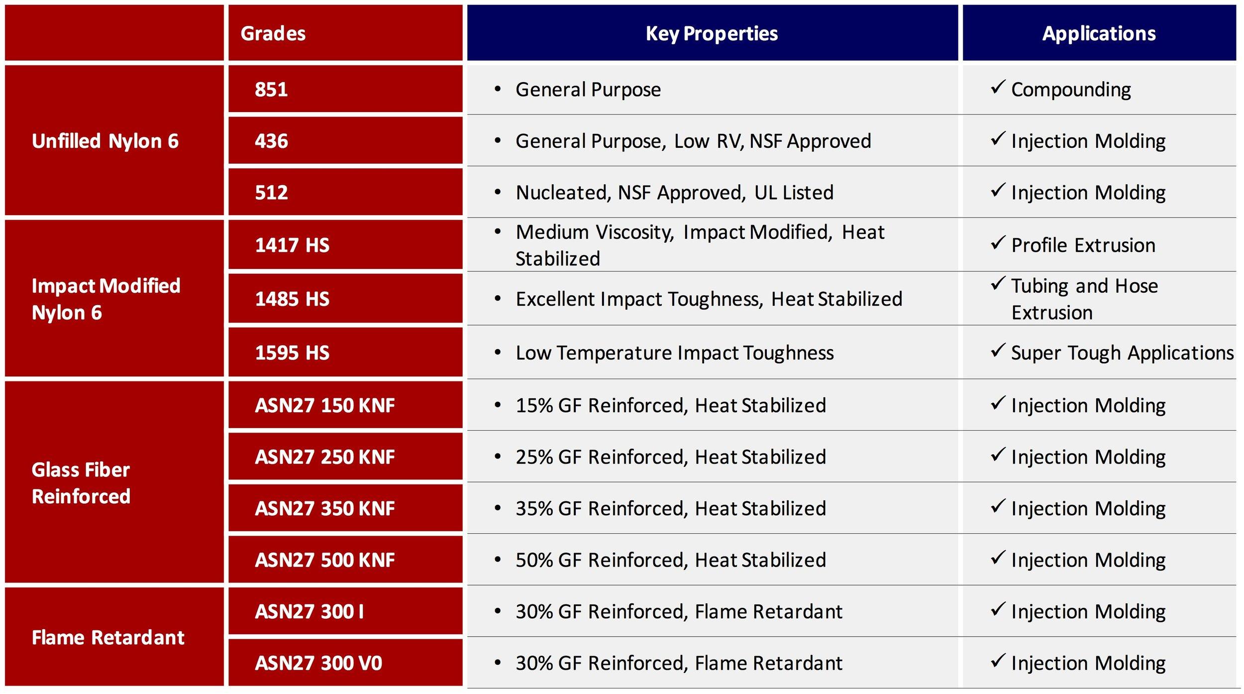 Nylon 6 comparison table