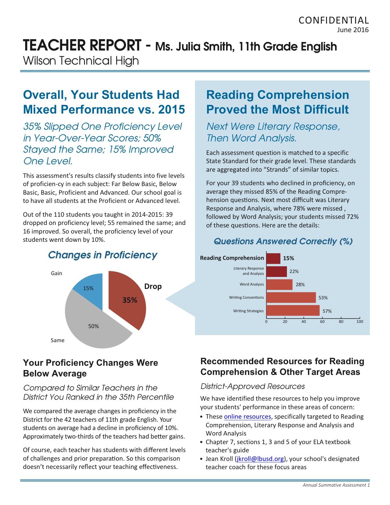 Teacher Standardized Test Report.jpg