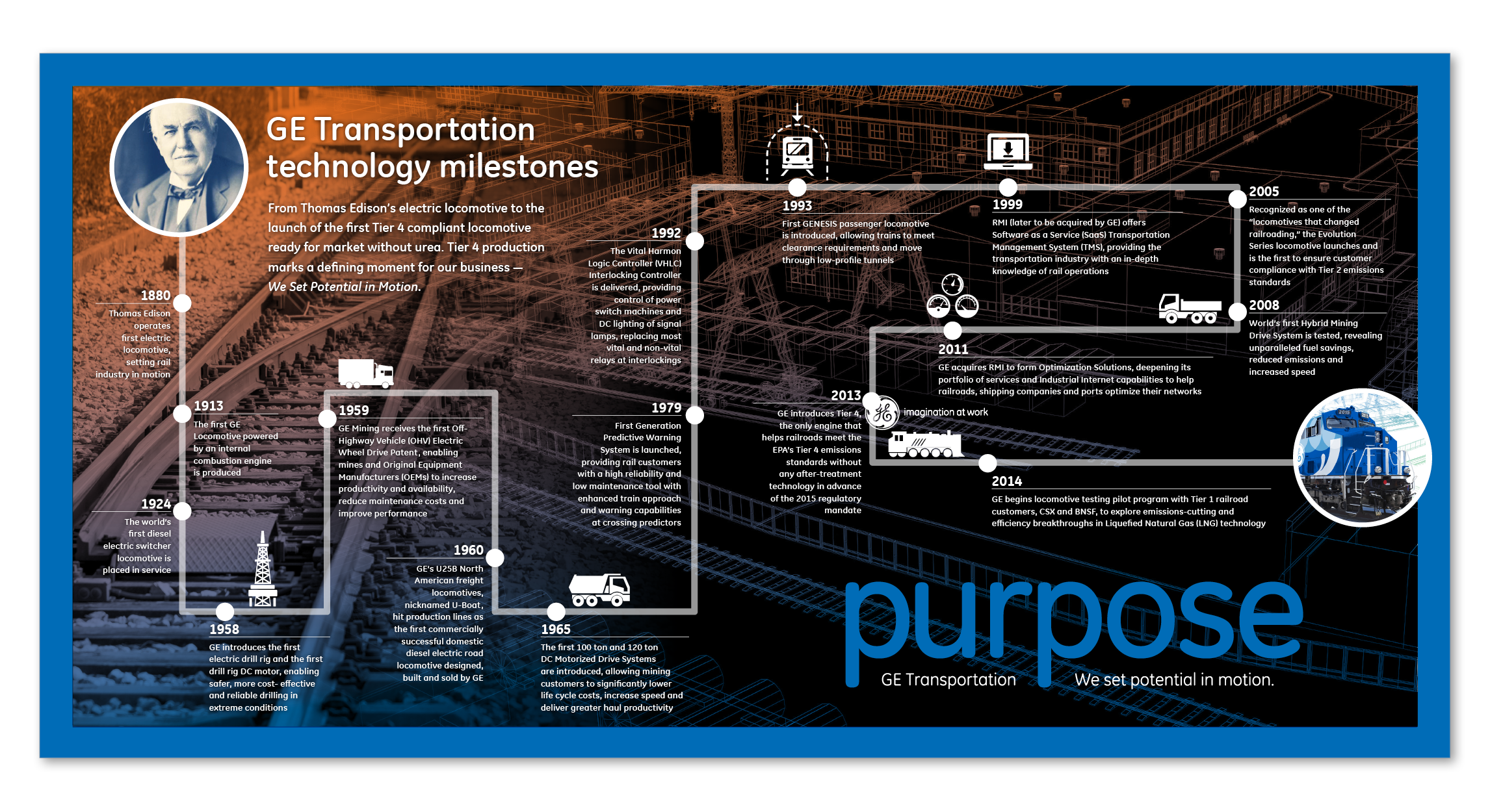 GE Purpose - timeline infographic