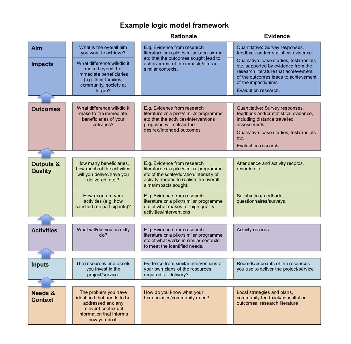 Simple Logic model framework.png