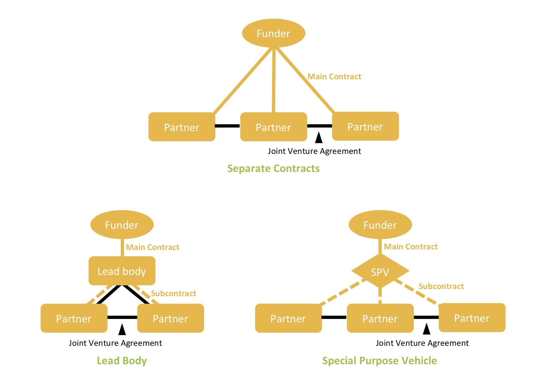 Consortium diagrams.png