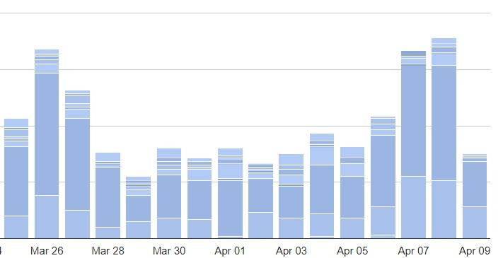Una variable fundamental para medir resultados de un blog profesional es su número de suscriptores.