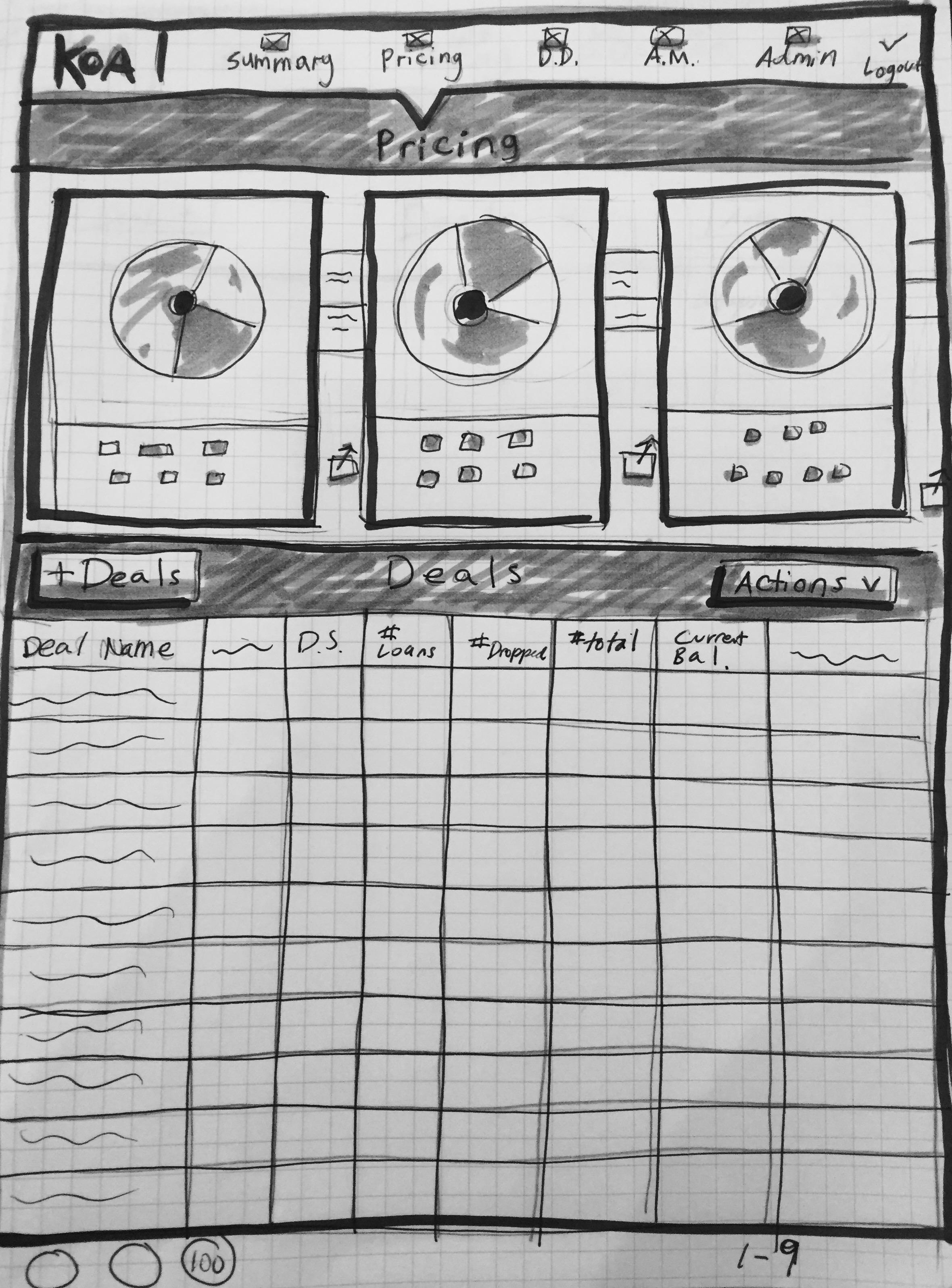Original Site Data Visualizations we decided weren't needed