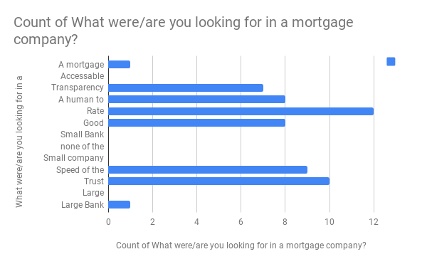 Survey of Home Buyers