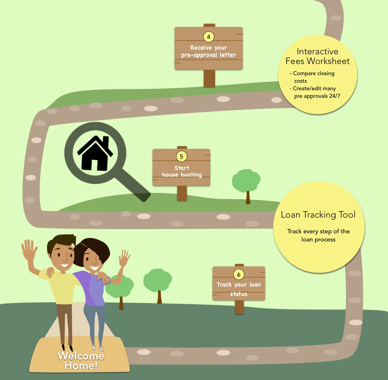 The Borrower's Journey to Buying a Home