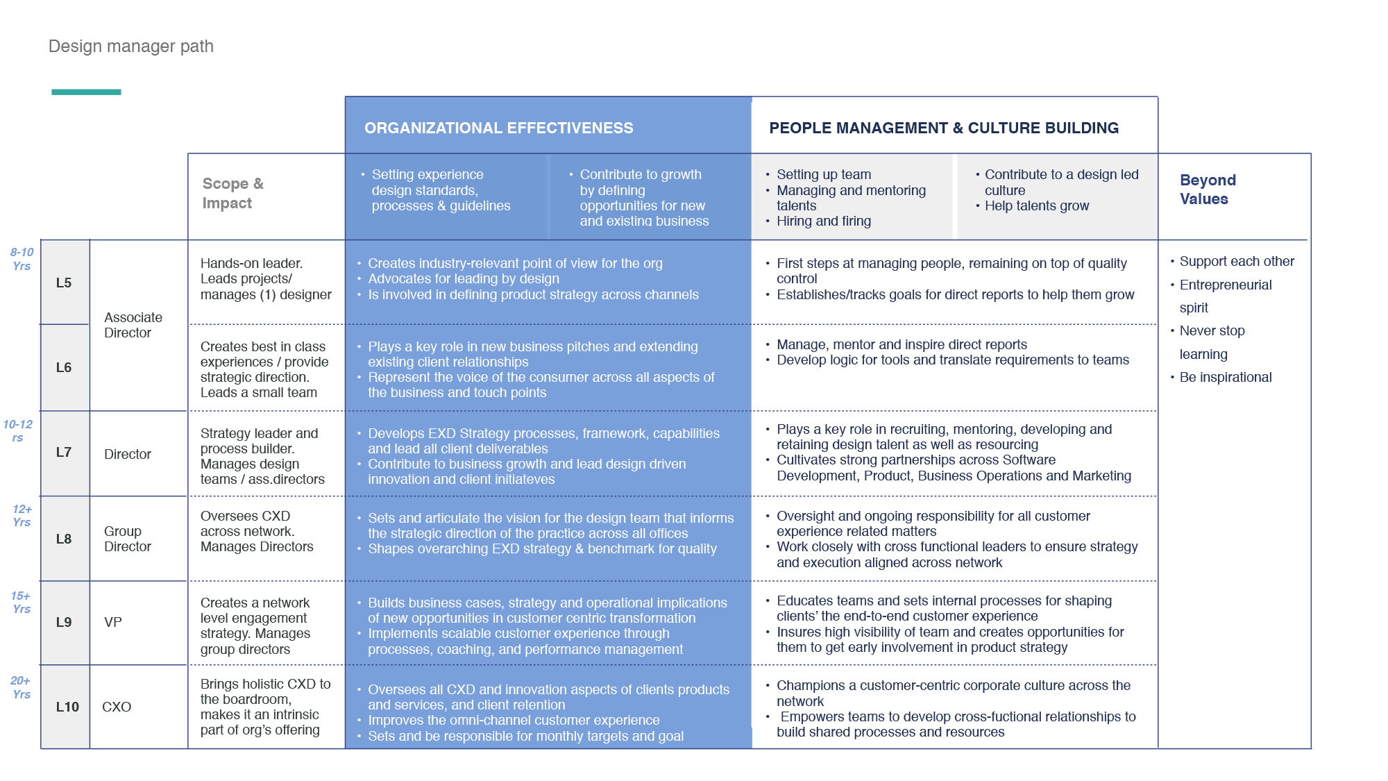 Career-Paths---Experience-Design-15.png