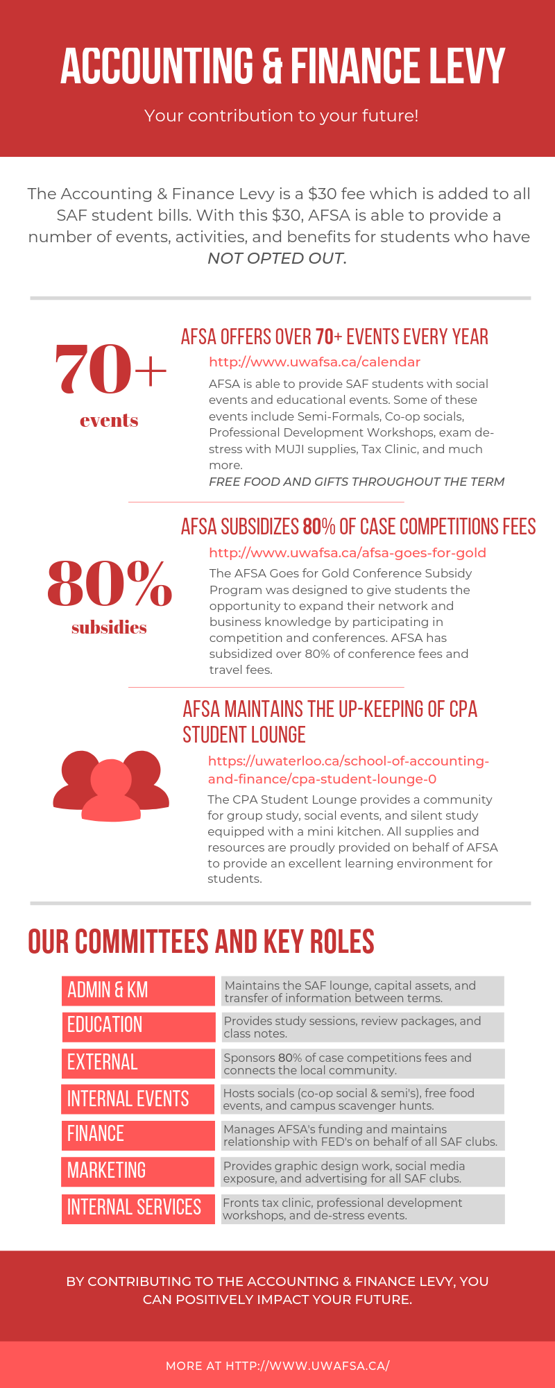AFSA LEVY Infographic.png
