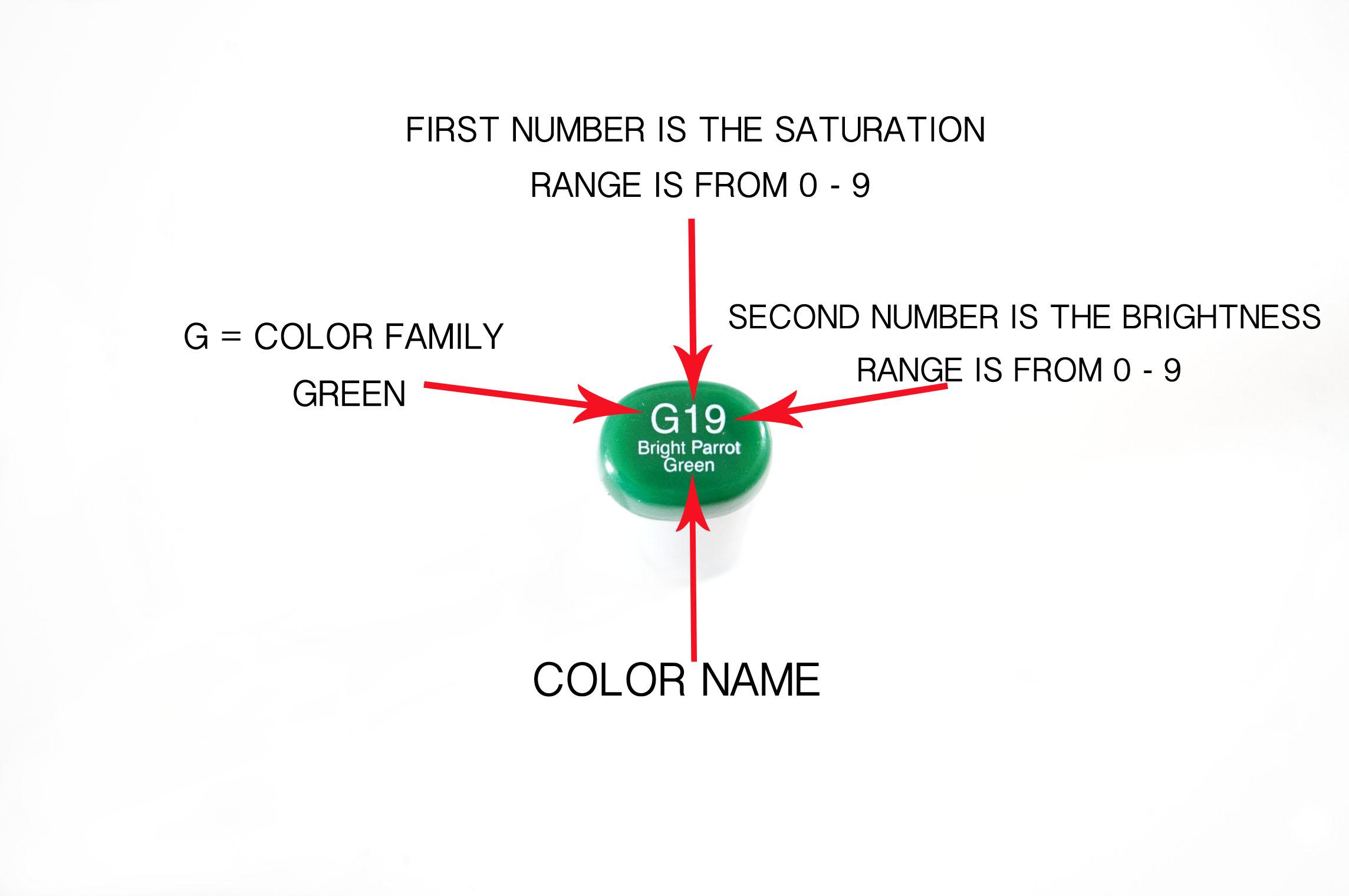 Copic Color Code Explanation.jpg