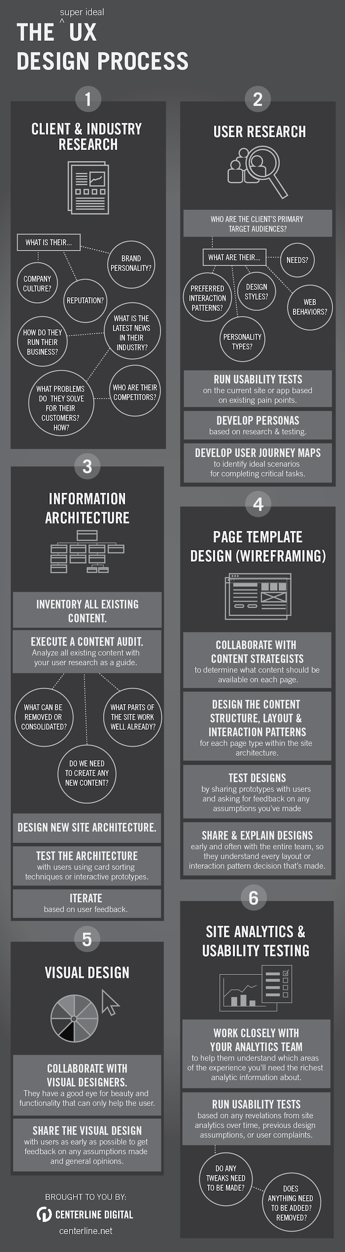 This infographic was created to show the UX expertise of Centerline's UX professionals. It was done during my role as Marketing Coordinator at Centerline Digital.
