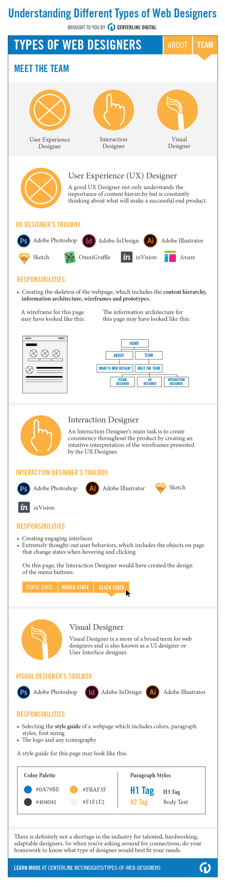This infographic was created for Centerline Digital using the content from a colleague, Brenna Mickey's blog post. Her blog post covered how to understand different types of web designers. This infographic was aimed at helping the readers understand through the use of visuals.