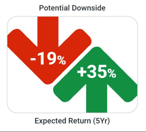70% allocated to moderate portfolio &  30% allocated to annuity