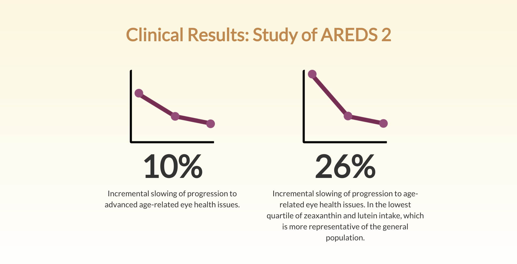 AREDS 2 clinical results.png