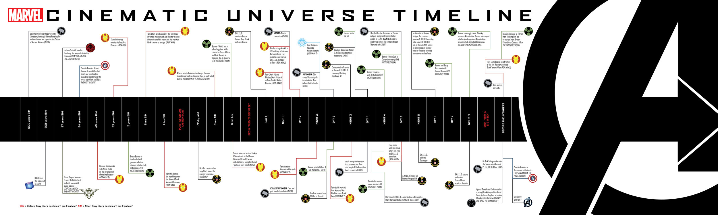 A timeline of the events leading up the The Avengers