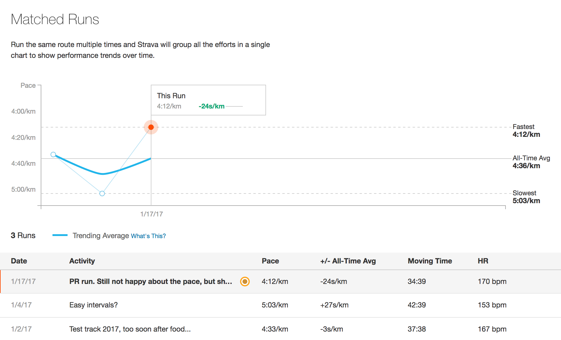 Once you repeat a route on strava it will automatically be paired and compared with your previous time.
