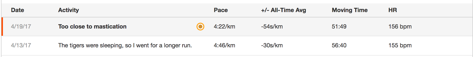 Comparing the run from yesterday with a run done a week earlier shows much improvement in time, and almost no increase in average heart rate.